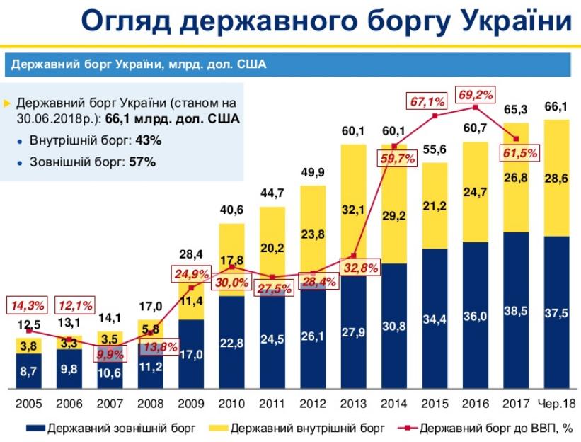 Із 2005 по 2013 рік Україна позичила ззовні майже $50 млрд. Лише на обслуговування цих боргів щорічно витрачається один оборонний бюджет країни, - Гройсман - Цензор.НЕТ 303